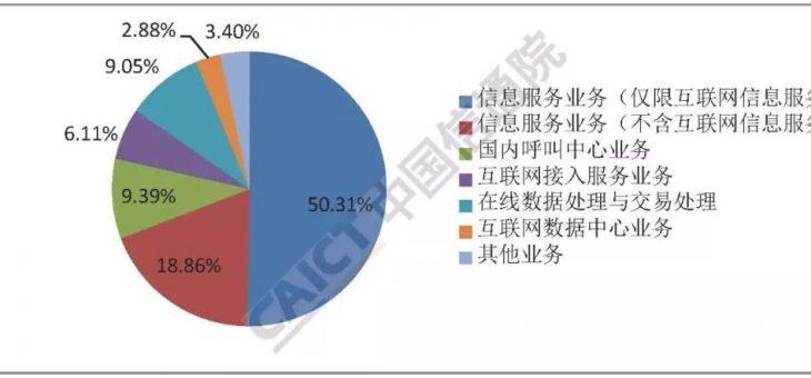2018年9月国内增值电信业务许可情况